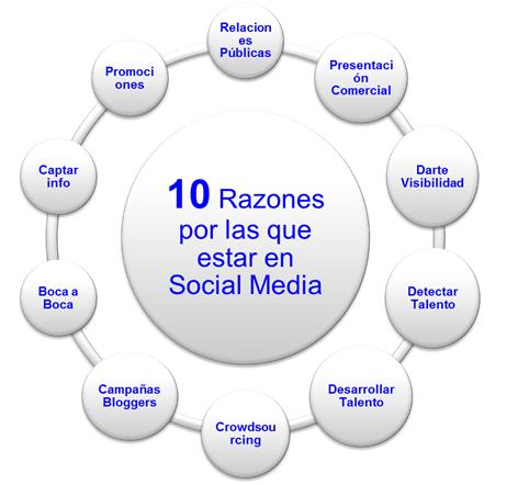 10 razones Social Media